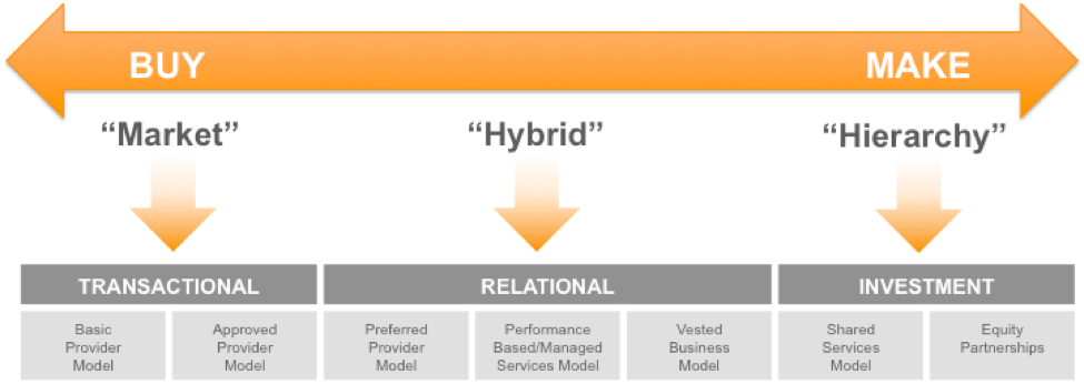 Collaborative Contracts And Competitive Bidding: Not